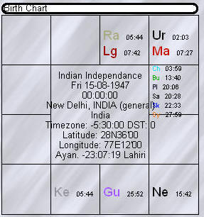 Indian independance chart: 15.08.1947  00.00IST New Delhi: A chart of conflict with neighbours but a super power in a long run